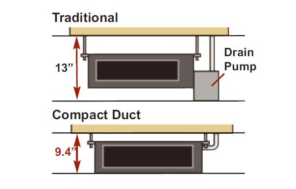 Slim Duct Halcyon Single Room Mini Split Systems
