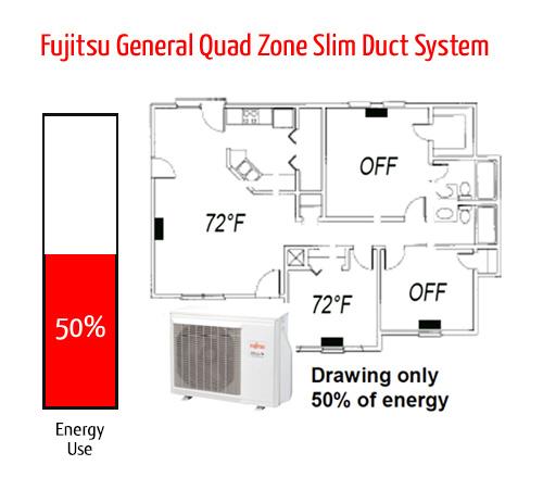 What Is A Mini Split Fujitsu General United States Amp Canada