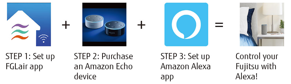 STEP 1: Set up FGLAir app,STEP 2: Purchase an Amazon Echo device,STEP 3: Set up Amazon Alexa app,Control your Fujitsu with Alexa!
